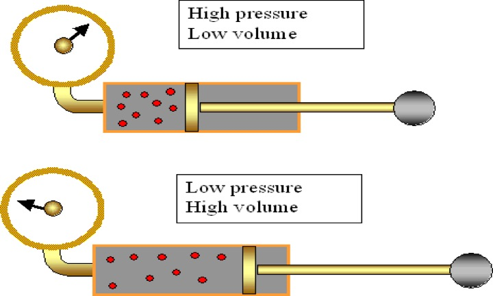 charles s law experiment write up Verification of charles' law for an ideal gas aim the aim of this experiment shows how a gas behaves when it is heated at constant pressure write up the experiment.